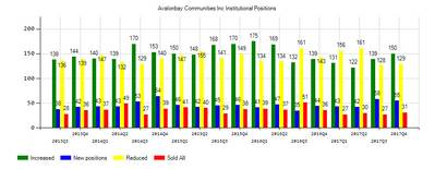 AvalonBay Communities, Inc. (NYSE:AVB) Institutional Positions Chart